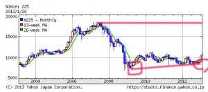 日経225の10年の株価推移チャート