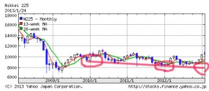 日経225の5年の株価推移チャート
