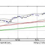 日経平均株価(日経225)、今後の株価の推移はどっち?【パート2】