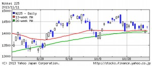 日経平均株価225・2013年11月11日