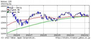 日経平均株価225・2013年11月11日6ケ月