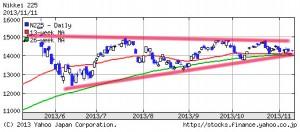 日経平均株価225・2013年11月11日6ケ月ライン
