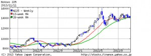 日経平均株価225・2013年1年間