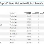 2014年の世界で最も価値あるブランド企業は?
