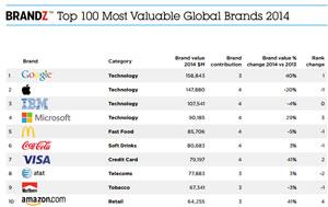 2014年の世界で最も価値あるブランド