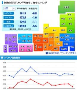 全国都道府県ガソリン価格比較