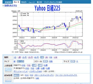 Yahoo日経225
